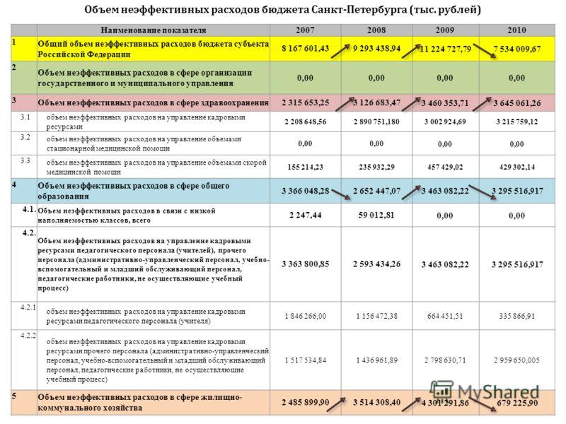 Наименование показателя2007200820092010 1 Общий объем неэффективных расходов бюджета субъекта Российской Федерации 8 167 601,439 293 438,94 11 224 727,797 534 009,67 2 Объем неэффективных расходов в сфере организации государственного и муниципального