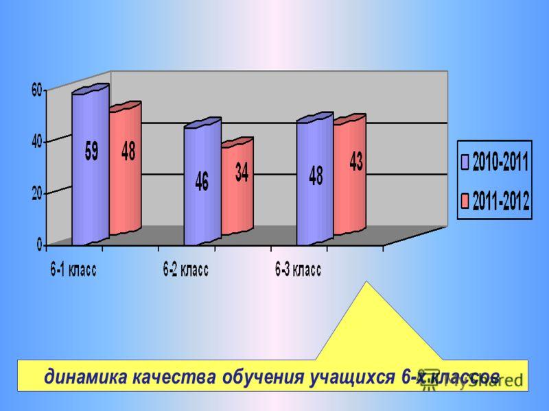 динамика качества обучения учащихся 6-х классов
