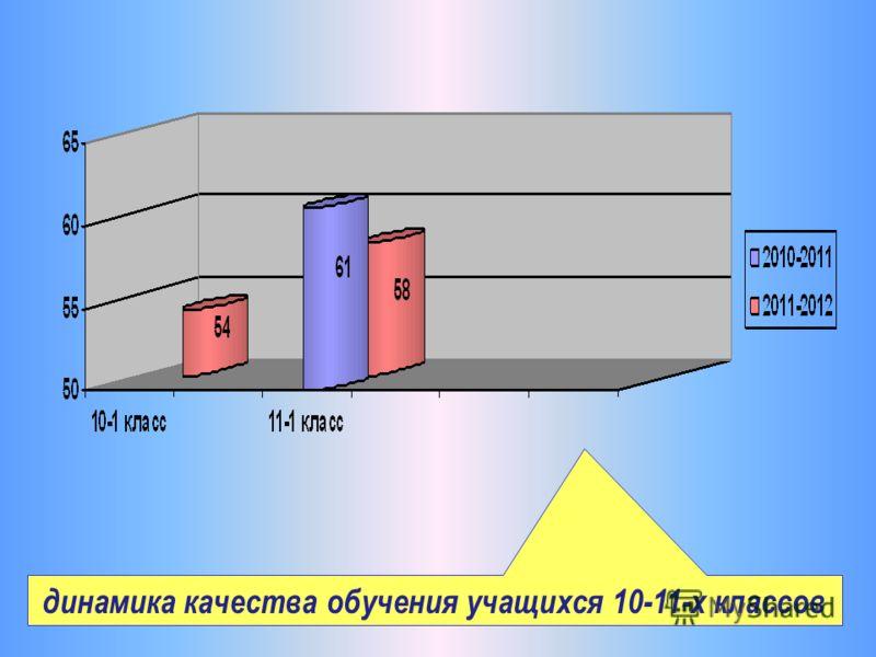 динамика качества обучения учащихся 10-11-х классов