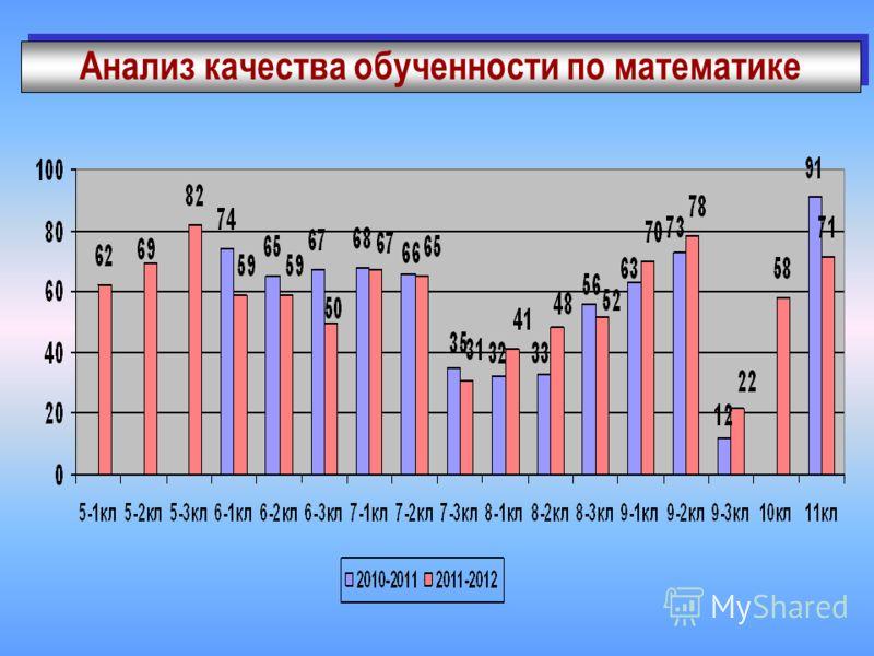 Анализ качества обученности по математике