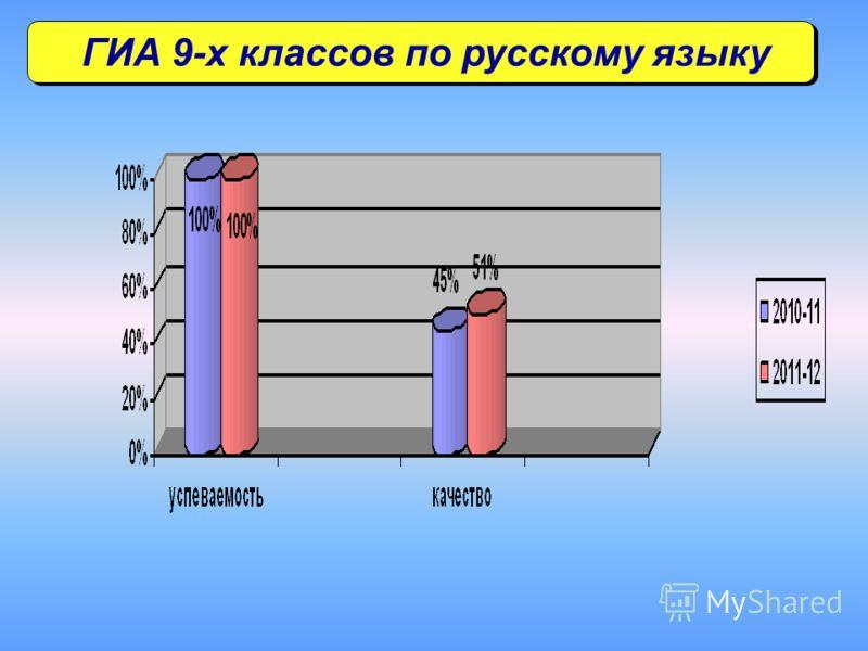 ГИА 9-х классов по русскому языку