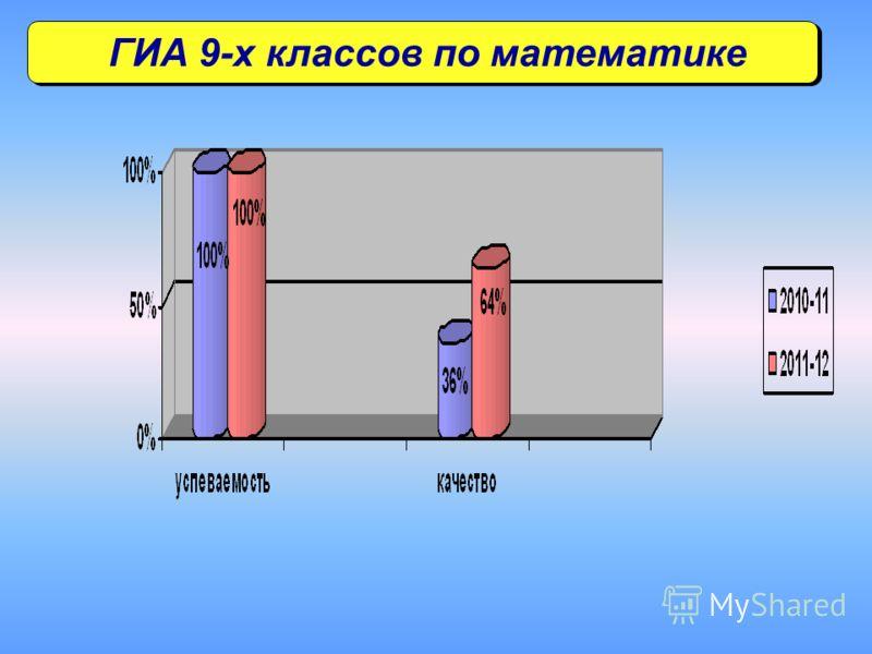 ГИА 9-х классов по математике
