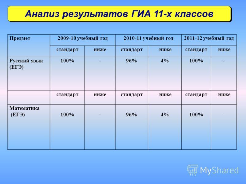 Анализ результатов ГИА 11-х классов Предмет2009-10 учебный год2010-11 учебный год2011-12 учебный год стандартнижестандарт нижестандарт ниже Русский язык (ЕГЭ) 100%-96%4%100%- стандартнижестандарт нижестандарт ниже Математика (ЕГЭ)100%-96%4%100%-
