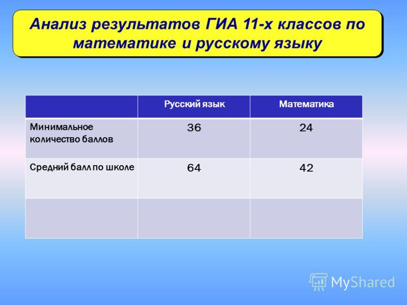 Анализ результатов ГИА 11-х классов по математике и русскому языку Русский языкМатематика Минимальное количество баллов 3624 Средний балл по школе 6442