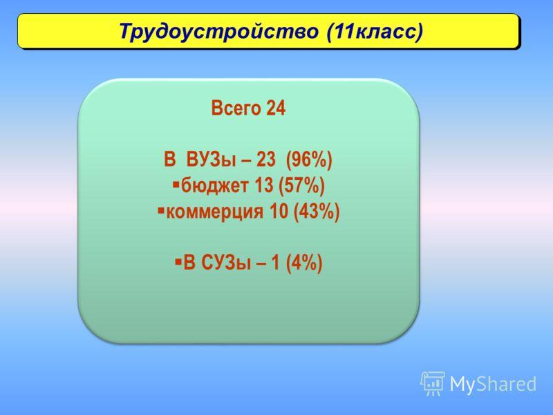 Трудоустройство (11класс) Всего 24 В ВУЗы – 23 (96%) бюджет 13 (57%) коммерция 10 (43%) В СУЗы – 1 (4%) Всего 24 В ВУЗы – 23 (96%) бюджет 13 (57%) коммерция 10 (43%) В СУЗы – 1 (4%)
