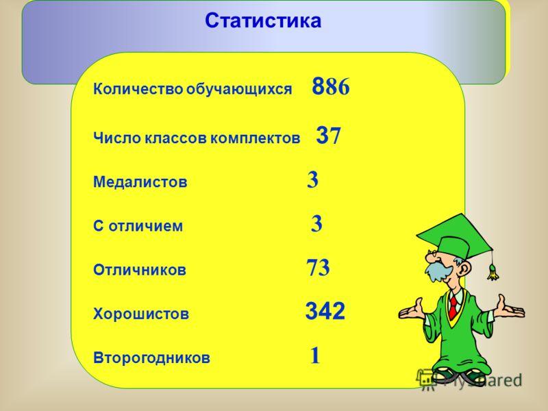 Статистика Количество обучающихся 8 86 Число классов комплектов 3 7 Медалистов 3 С отличием 3 Отличников 73 Хорошистов 342 Второгодников 1