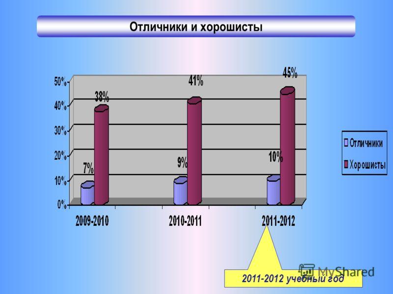 Отличники и хорошисты 2011-2012 учебный год