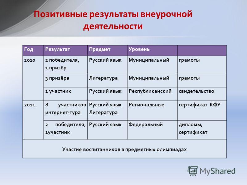 Позитивные результаты внеурочной деятельности ГодРезультатПредметУровень 2010 2 победителя, 1 призёр Русский язык Муниципальныйграмоты 3 призёраЛитератураМуниципальныйграмоты 1 участникРусский языкРеспубликанскийсвидетельство 2011 8 участников интерн