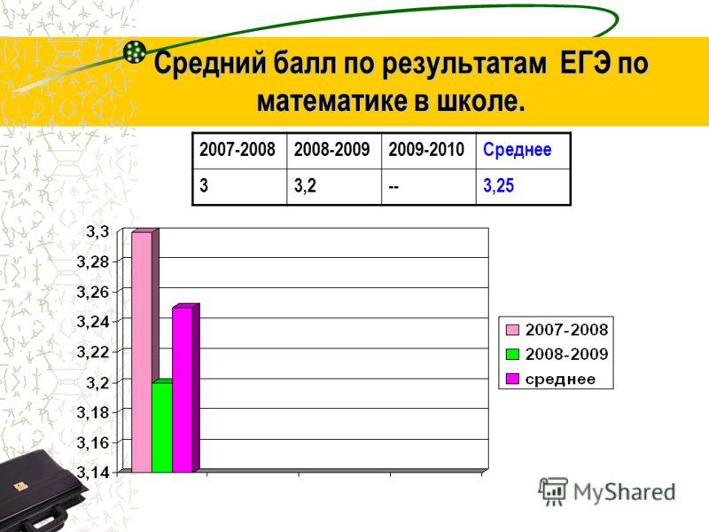 Средний балл по результатам ЕГЭ по математике в школе. Средний балл по результатам ЕГЭ по математике в школе. 2007-20082008-20092009-2010Среднее 33,2--3,25