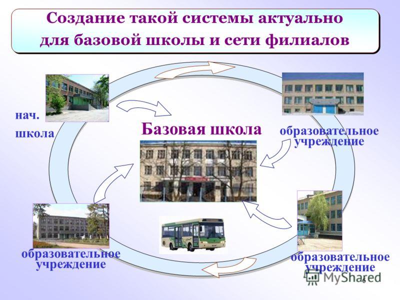 6 Создание такой системы актуально для базовой школы и сети филиалов Создание такой системы актуально для базовой школы и сети филиалов Базовая школа нач. школа образовательное учреждение