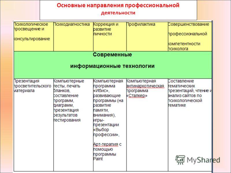 Основные направления профессиональной деятельности