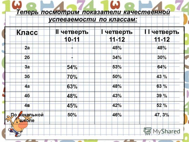Теперь посмотрим показатели качественной успеваемости по классам: Класс II четверть 10-11 I четверть 11-12 I I четверть 11-12 2а-45%48%48% 2б-34%30%30% 3а 54% 53%64% 3б 70% 50%43 % 4а 63% 48%63 % 4б 48% 43%39 % 4в 45% 42%52 % По начальной школе 50%46