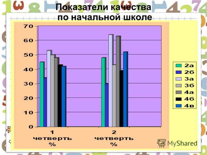 Показатели качества по начальной школе