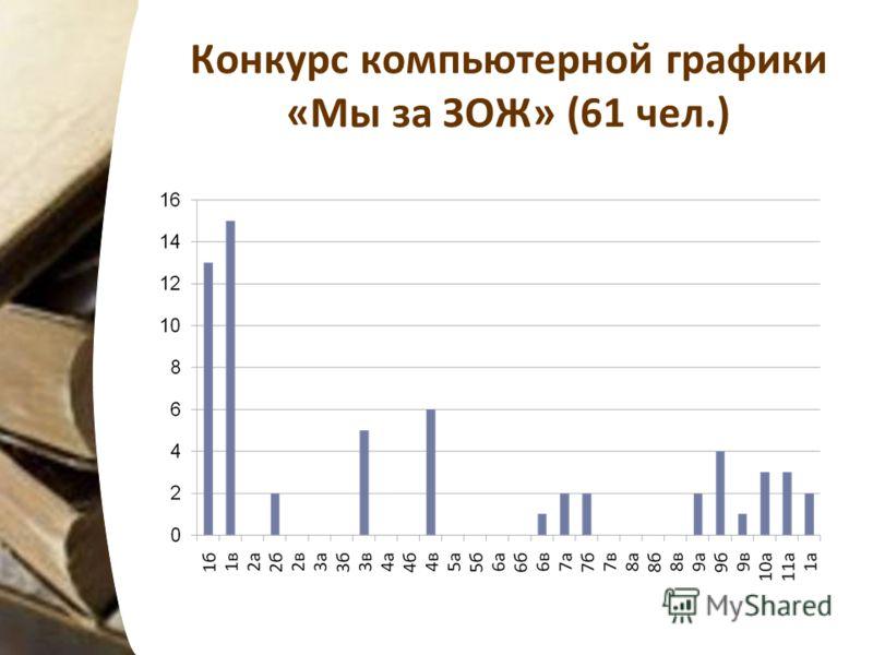 Конкурс компьютерной графики «Мы за ЗОЖ» (61 чел.)