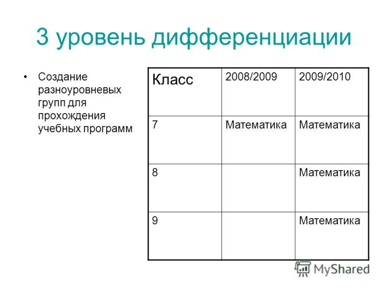 3 уровень дифференциации Создание разноуровневых групп для прохождения учебных программ Класс 2008/20092009/2010 7Математика 8 9