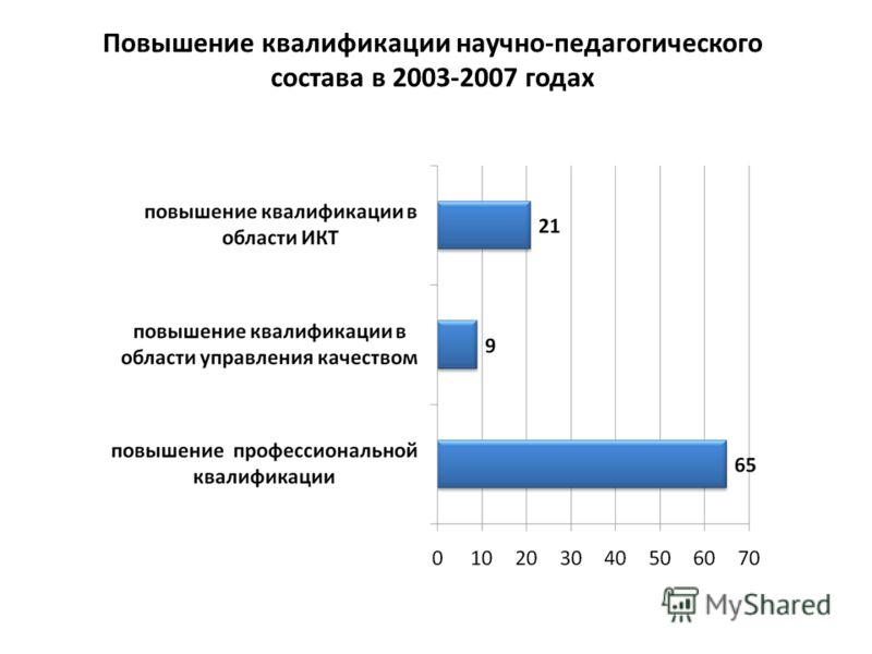 Повышение квалификации научно-педагогического состава в 2003-2007 годах