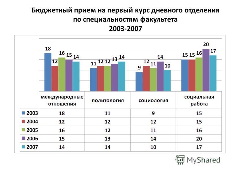 Бюджетный прием на первый курс дневного отделения по специальностям факультета 2003-2007