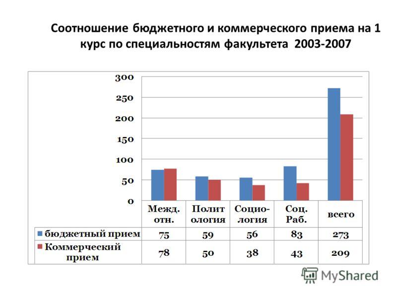 Соотношение бюджетного и коммерческого приема на 1 курс по специальностям факультета 2003-2007