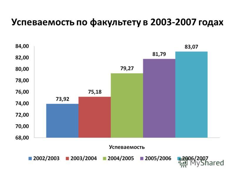 Успеваемость по факультету в 2003-2007 годах