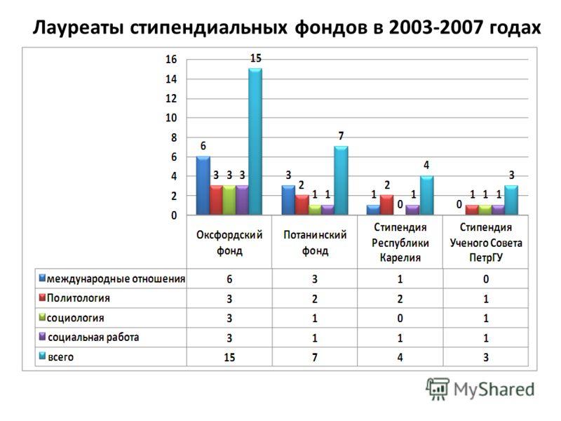 Лауреаты стипендиальных фондов в 2003-2007 годах