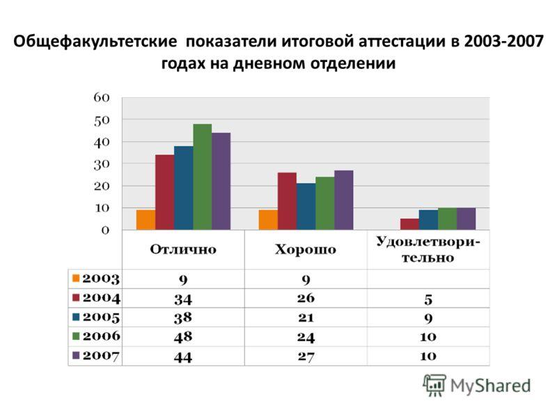 Общефакультетские показатели итоговой аттестации в 2003-2007 годах на дневном отделении