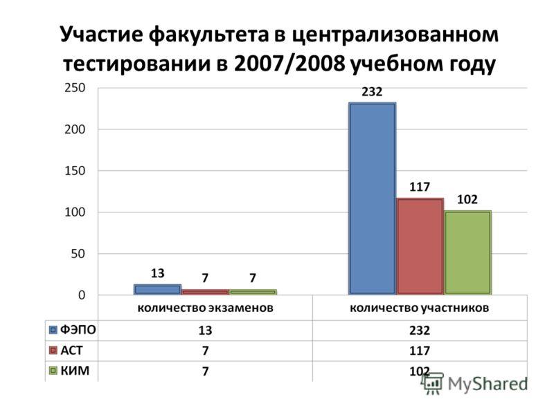 Участие факультета в централизованном тестировании в 2007/2008 учебном году
