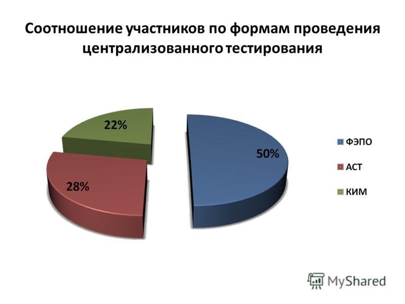 Соотношение участников по формам проведения централизованного тестирования