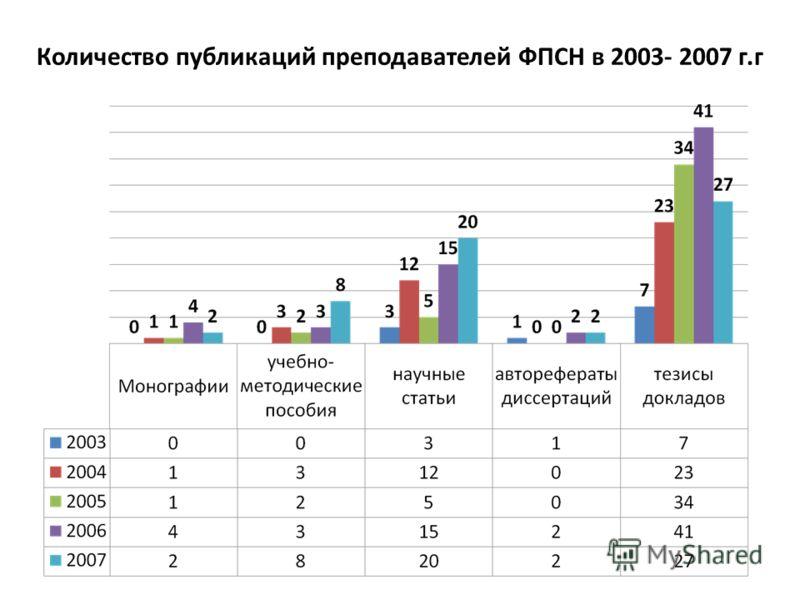 Количество публикаций преподавателей ФПСН в 2003- 2007 г.г