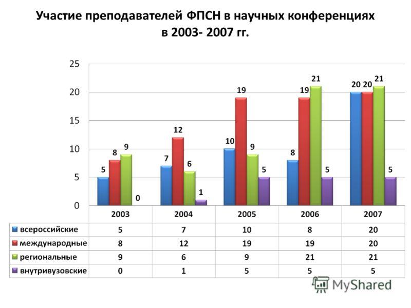Участие преподавателей ФПСН в научных конференциях в 2003- 2007 гг.