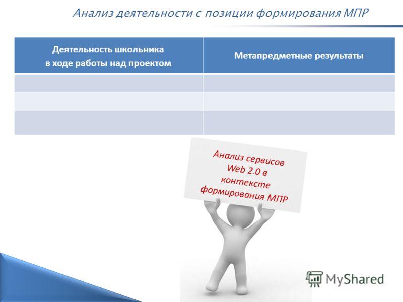 Анализ деятельности с позиции формирования МПР Деятельность школьника в ходе работы над проектом Метапредметные результаты 24 Анализ сервисов Web 2.0 в контексте формирования МПР