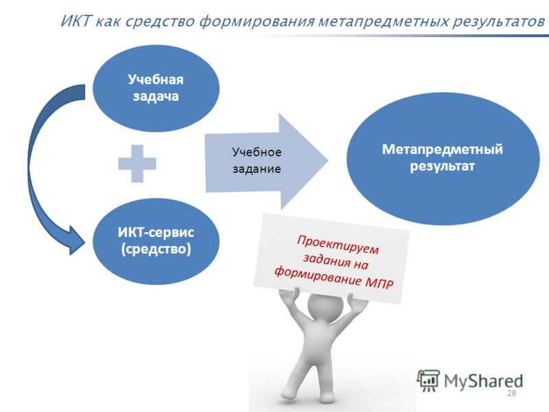 28 Учебная задача ИКТ-сервис (средство) Метапредметный результат Учебное задание ИКТ как средство формирования метапредметных результатов Проектируем задания на формирование МПР