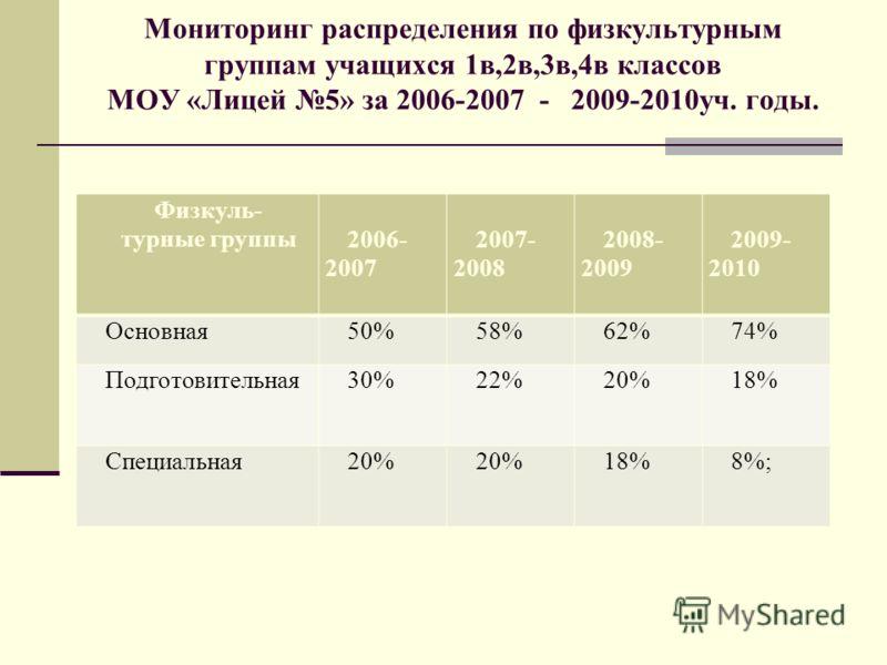 Мониторинг распределения по физкультурным группам учащихся 1в,2в,3в,4в классов МОУ «Лицей 5» за 2006-2007 - 2009-2010уч. годы. Физкуль- турные группы2006- 2007 2007- 2008 2008- 2009 2009- 2010 Основная50%58%62%74% Подготовительная30%22%20%18% Специал