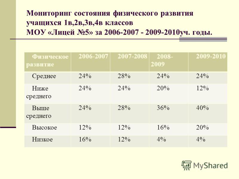 Мониторинг состояния физического развития учащихся 1в,2в,3в,4в классов МОУ «Лицей 5» за 2006-2007 - 2009-2010уч. годы. Физическое развитие 2006-20072007-20082008- 2009 2009-2010 Среднее24%28%24% Ниже среднего 24% 20%12% Выше среднего 24%28%36%40% Выс