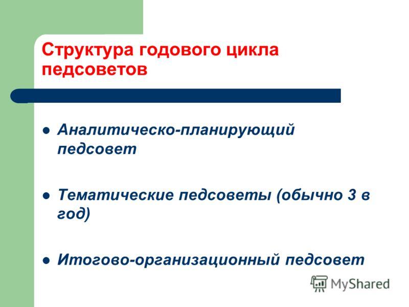 Структура годового цикла педсоветов Аналитическо-планирующий педсовет Тематические педсоветы (обычно 3 в год) Итогово-организационный педсовет
