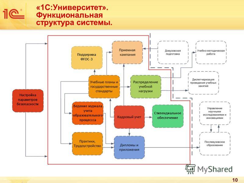 10 «1С:Университет». Функциональная структура системы.