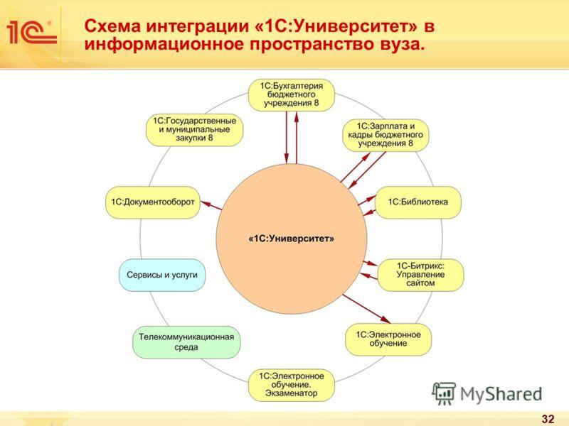 32 Схема интеграции «1С:Университет» в информационное пространство вуза.