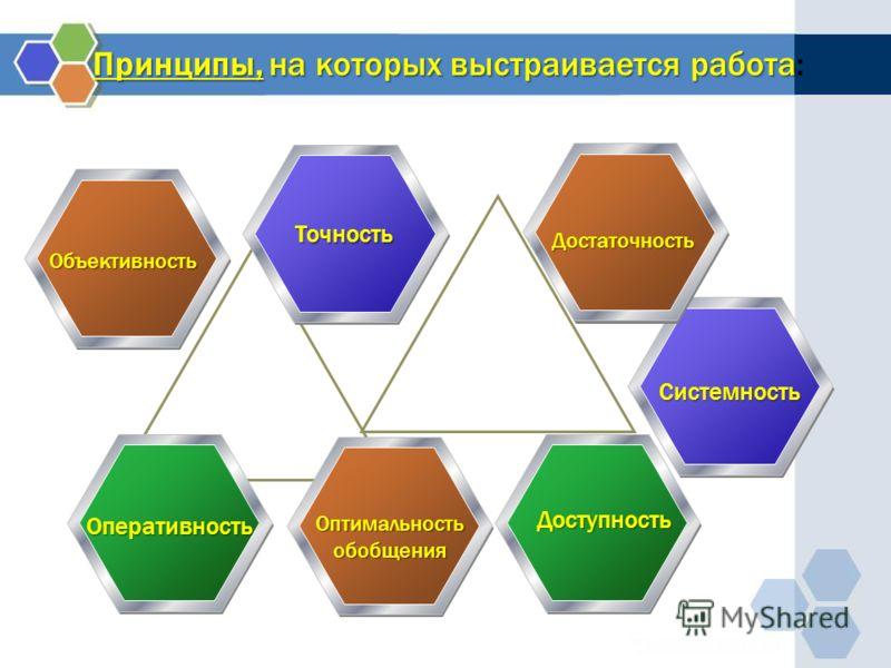 Принципы, на которых выстраивается работа Принципы, на которых выстраивается работа: текст Объективность Точность Достаточность Системность Оперативность Оптимальностьобобщения Доступность