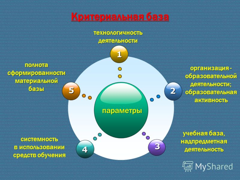 Критериальная база параметры 1 4 2 3 5 полнота сформированности материальной базы технологичность деятельности организация - образовательной деятельности; образовательная активность системность в использовании средств обучения учебная база, надпредме