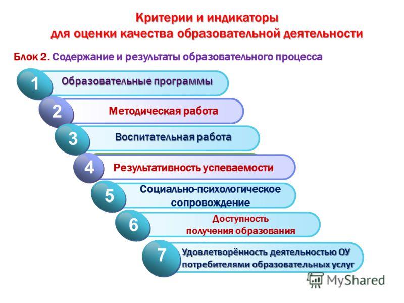 Блок 2. Содержание и результаты образовательного процесса Click to add Title 1 Образовательные программы 1 Click to add Title 2 Методическая работа 2 Click to add Title 1 Воспитательная работа 3 Click to add Title 2 Результативность успеваемости 4 Cl