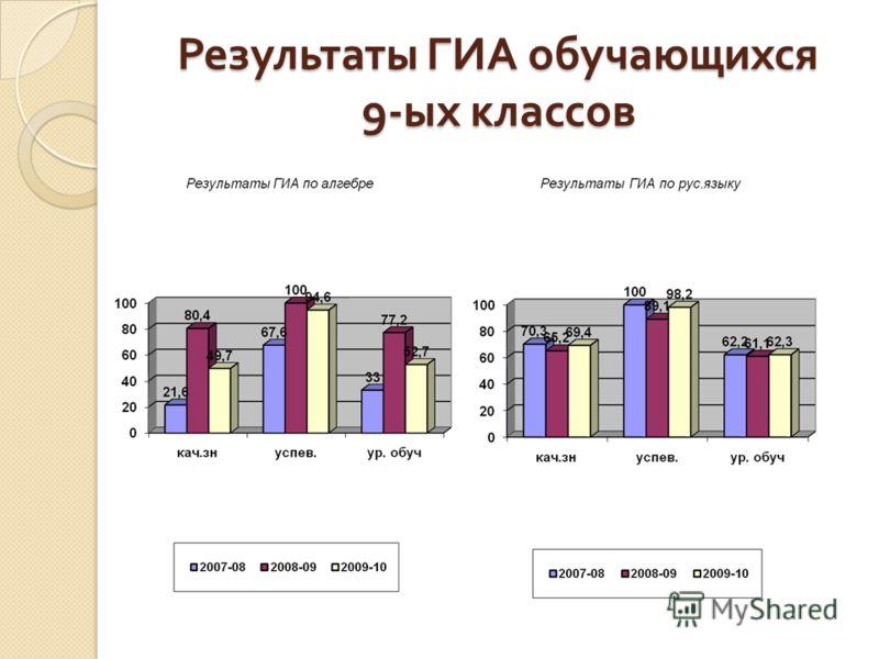 Результаты ГИА обучающихся 9- ых классов