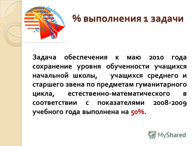 % выполнения 1 задачи Задача обеспечения к маю 2010 года сохранение уровня обученности учащихся начальной школы, учащихся среднего и старшего звена по предметам гуманитарного цикла, естественно-математического в соответствии с показателями 2008-2009
