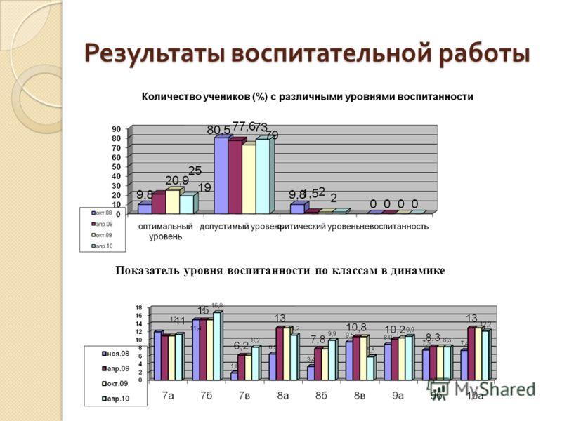 Результаты воспитательной работы Показатель уровня воспитанности по классам в динамике
