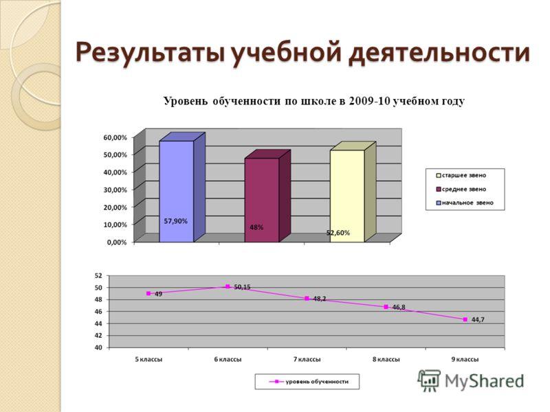 Результаты учебной деятельности Уровень обученности по школе в 2009-10 учебном году