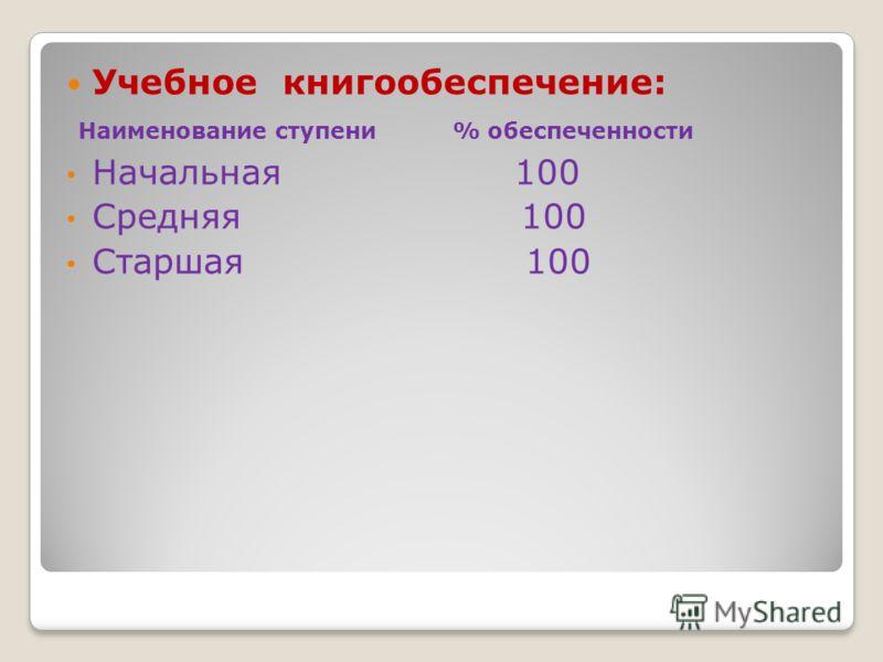 Учебное книгообеспечение: Наименование ступени % обеспеченности Начальная 100 Средняя 100 Старшая 100