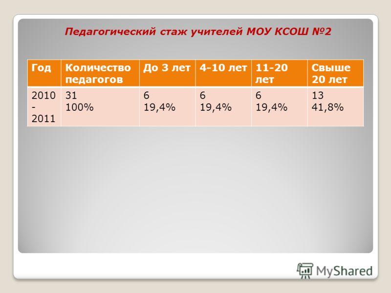 Педагогический стаж учителей МОУ КСОШ 2 ГодКоличество педагогов До 3 лет4-10 лет11-20 лет Свыше 20 лет 2010 - 2011 31 100% 6 19,4% 6 19,4% 6 19,4% 13 41,8%