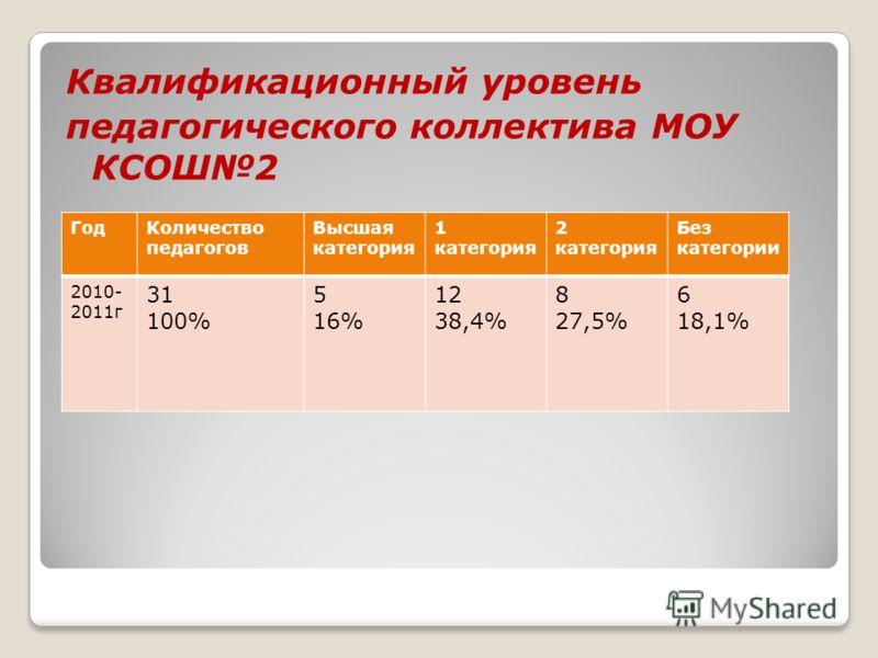 Квалификационный уровень педагогического коллектива МОУ КСОШ2 ГодКоличество педагогов Высшая категория 1 категория 2 категория Без категории 2010- 2011г 31 100% 5 16% 12 38,4% 8 27,5% 6 18,1%