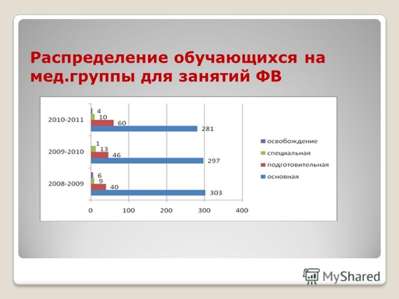 Распределение обучающихся на мед.группы для занятий ФВ