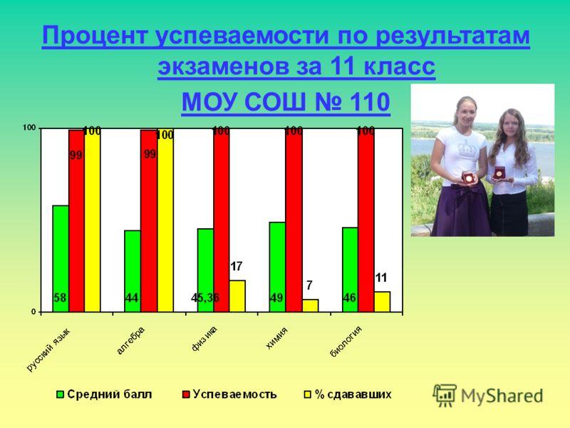 Процент успеваемости по результатам экзаменов за 11 класс МОУ СОШ 110