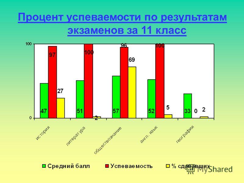 Процент успеваемости по результатам экзаменов за 11 класс