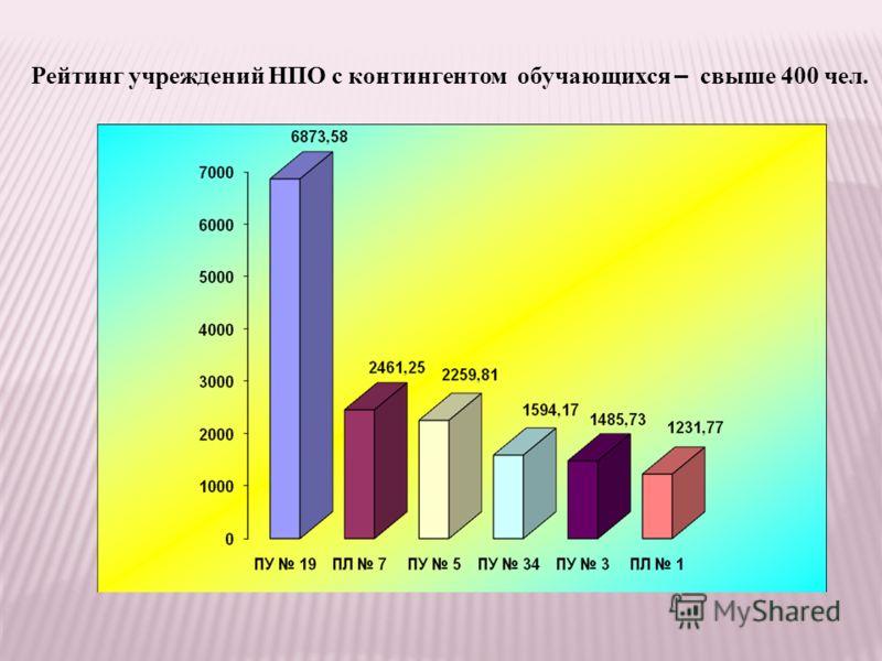 Рейтинг учреждений НПО с контингентом обучающихся – свыше 400 чел.